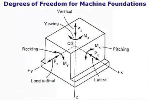 طراحی فونداسیون ماشینآلات